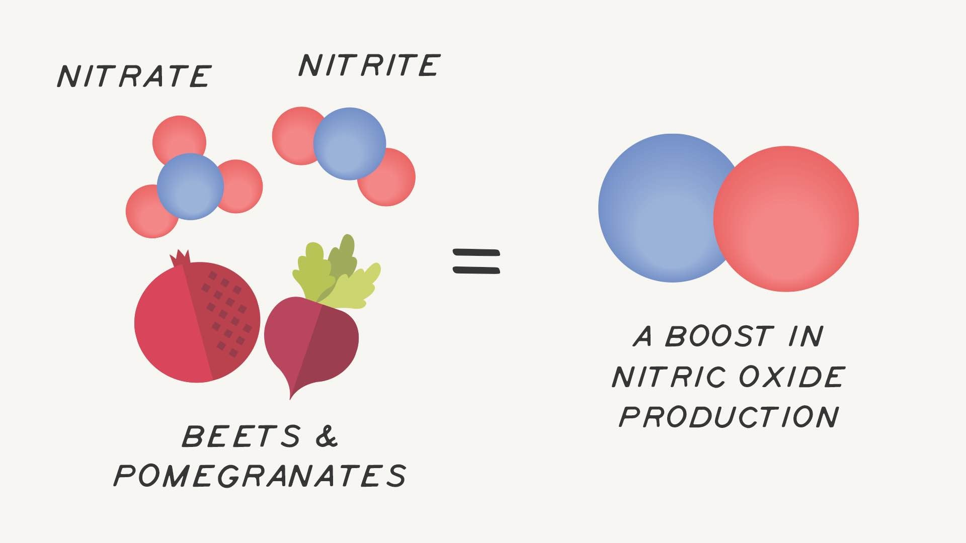 nitrate and nitrite rich foods